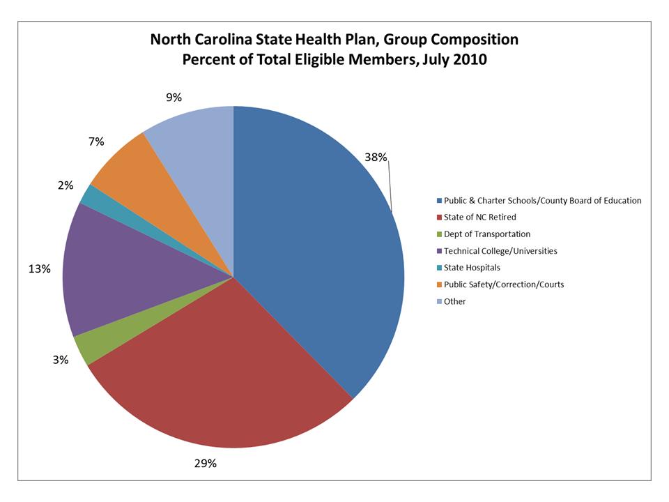 State Health Plan Descriptive Statistics - Sheps Center