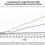 MD, PA, NP Cumulative Growth 1990-2012 UPDATED