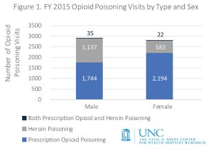 Bar chart showing opioid poisoning visits by type and sex, FY2015, North Carolina. Male: 1,744 prescription opioid poisoning, 1,137 heroin poisoning, 35 both prescription opioid and heroin poisoning. Female: 2,194 prescription opioid poisoning, 583 heroin poisoning, 22 both prescription opioid and heroin poisoning.