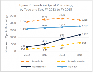 Trends in Opioid Poisonings, by Type and Sex, FY 2012 to FY 2015. Female prescription: 2012 = 2100 visits, 2013 = 2259 visits, 2014 = 2330 visits, 2015 = 2216 visits. Male prescription: 2012 = 1609 visits, 2013 = 1666 visits, 2014 = 1717 visits, 2015 = 1779 visits. Female heroin: 2012 = 153 visits, 2013 = 240 visits, 2014 = 412 visits, 2015 = 605 visits. Male heroin: 2012 = 311 visits, 2013 = 493 visits, 2014 = 875 visits, 2015 = 1172 visits.