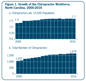 Figure 1. Growth of the Chiropractor Workforce, North Carolina, 2000-2016. a. Chiropractors per 10,000 Population. 1.3 chiropractors per 10K pop in 2000, 1.7 chiros per 10K pop in 2016. b. Total Number of Chiropractors. 1,053 chiros in 2000, 1,679 chiros in 2016.