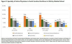 Figure 5: Specialty of Active Physicians in North Carolina Workforce in 2016 by Medical School Location