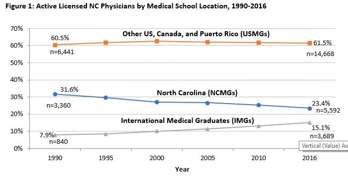 Figure 1: Active Licensed NC Physicians by Medical School Location, 1990-2016