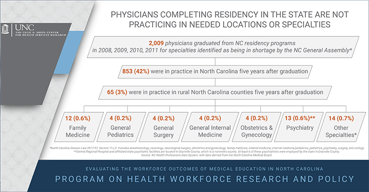 Physicians completing residency in the state are not practicing in needed locations or specialties. 2009 physicians graduated from NC residency programs in 2008, 2009, 2010, 2011 for specialties identified as being in shortage by the NC General Assembly*. 853 (42%) were in practice in NC five years after graduation. 65 (3%) were in practice in rural NC counties five years after graduation. Of those, 12 (0.6%) were in family medicine, 4 (0.2%) were in general pediatrics, 4 (0.2%) were in general surgery, 4 (0.2%) were in general internal medicine, 4 (0.2%) were in ob/gyn, 12 (0.6%)** were in psychiatry and 14 (0.7%) were in other specialties*. *North Carolina Session Law 2017-57, Section 11J.2. Includes anesthesiology, neurology, neurological surgery, obstetrics and gynecology, family medicine, internal medicine, internal medicine/pediatrics, pediatrics, psychiatry, surgery, and urology. **Central Regional Hospital and affiliated state psychiatric facilities are located in Granville County, which is a nonmetro county. At least 6 of these psychiatrists were employed by the state in Granville County. Source: NC Health Professions Data System, with data derived from the North Carolina Medical Board.