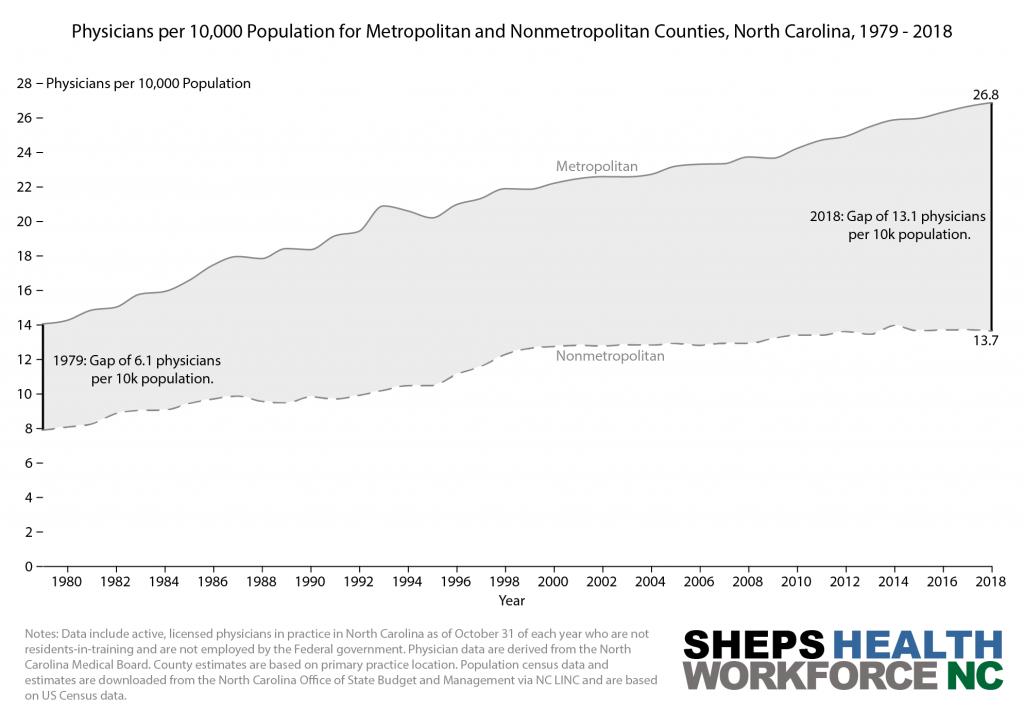 A graph showing physicians per 10,000 for metropolitan and non-metropolitan counties