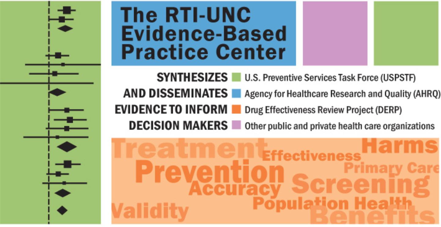 RTI-UNC
